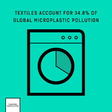 Clothes microplastic pollution
